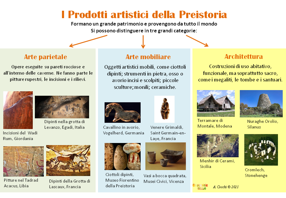 Schema illustrato sui prodotti della preistoria